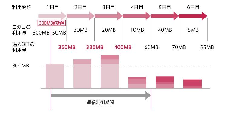 【TONEモバイル】ServersMan SIM LTE 85枚目 [無断転載禁止]©2ch.net->画像>64枚
