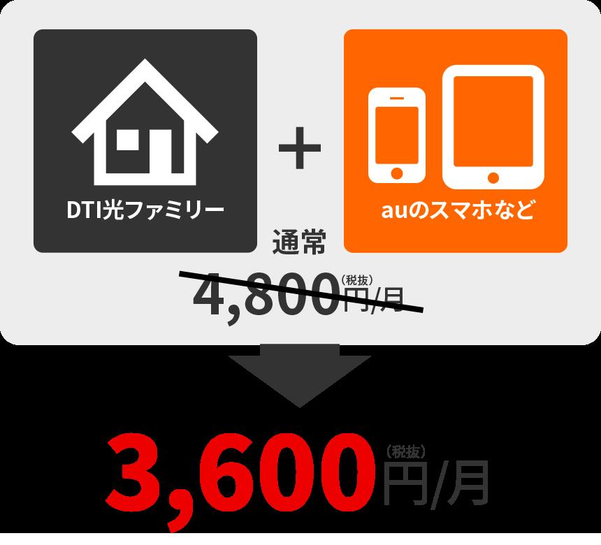 DTI光ファミリー+DTI SIMデータプラン1GB=通常4,800円/月→3,600円/月