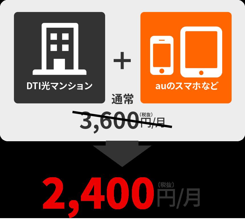 DTI光マンション+DTI SIMデータプラン1GB=通常3,600円/月→2,400円/月