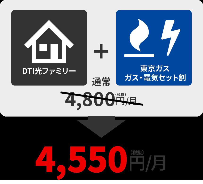 DTI光ファミリー+DTI SIMデータプラン1GB=通常4,800円/月→4,550円/月