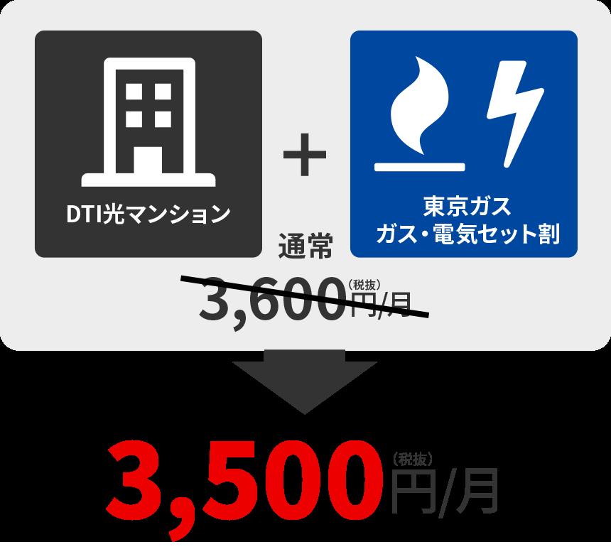 DTI光マンション+DTI SIMデータプラン1GB=通常3,600円/月→3,500円/月