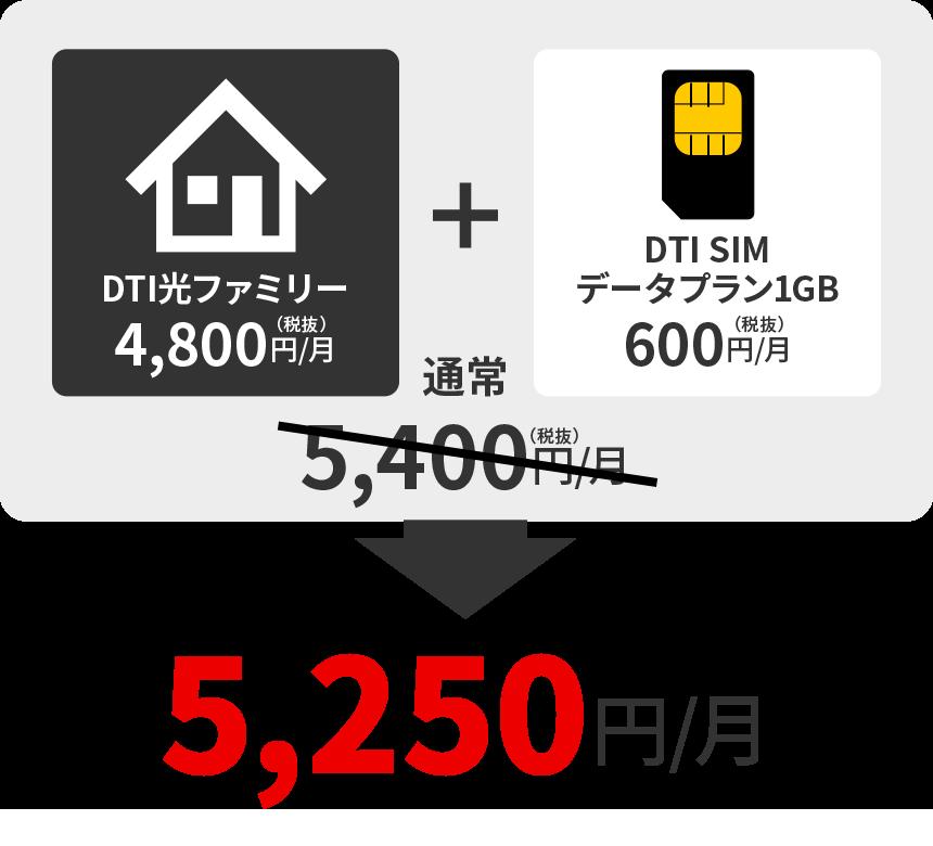 DTI光ファミリー+DTI SIMデータプラン1GB=通常5,400円/月→5,250円/月