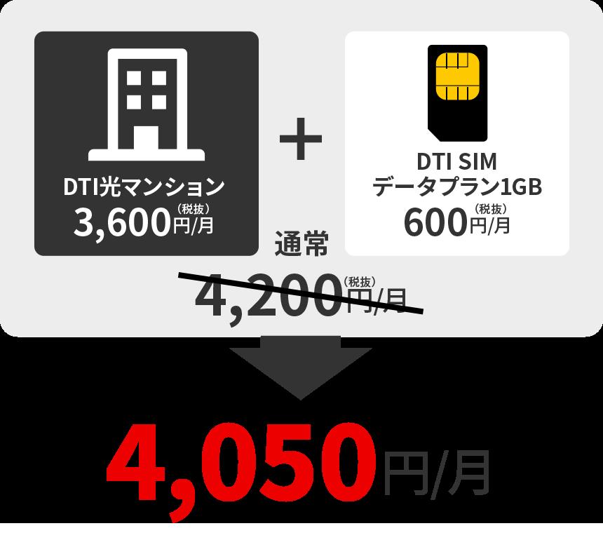 DTI光マンション+DTI SIMデータプラン1GB=通常4,200円/月→4,050円/月